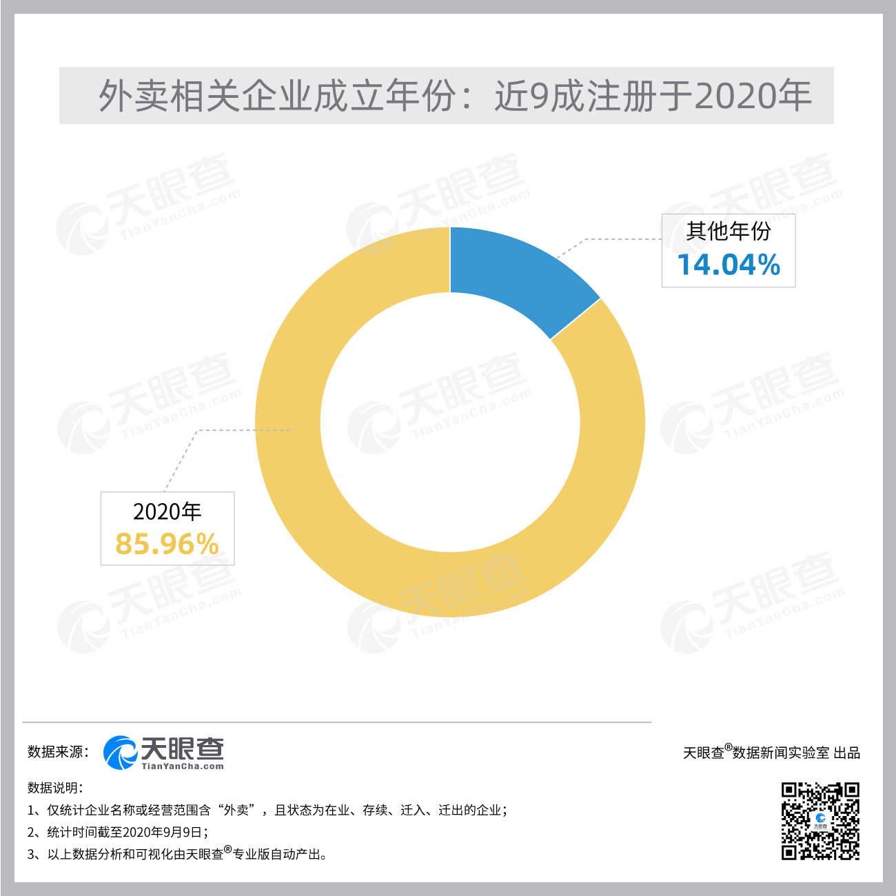 中国今年新增外卖相关企业超过38万,同比增长1364%