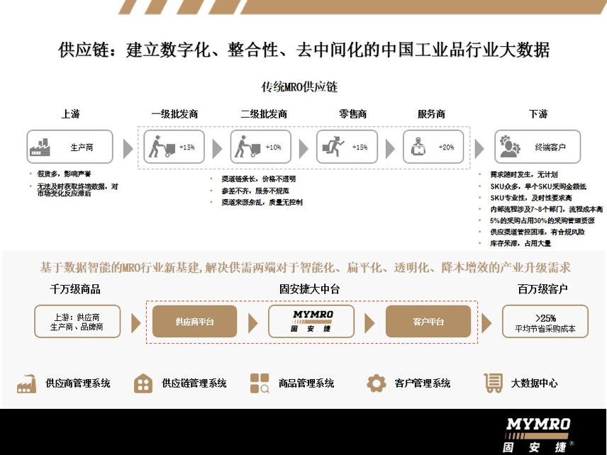 工业品B2B采购平台「固安捷中国」通过MRO变中资,获数亿人民币A轮融资