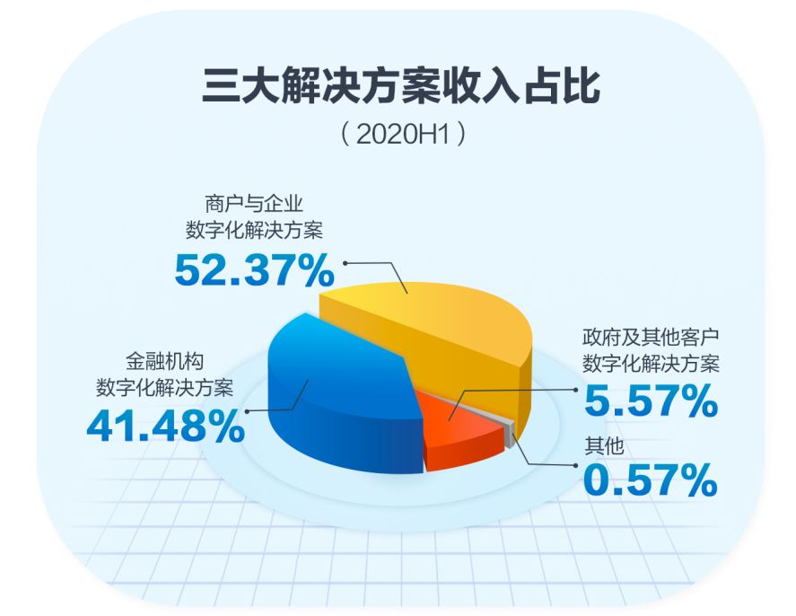 """最前线   京东数科披露招股书:2019年营收超182亿,首次披露""""白条""""收入"""