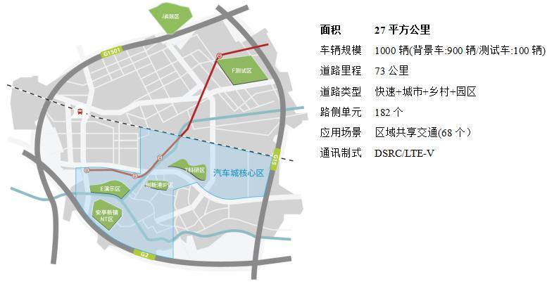 国家智能网联汽车(上海)试点示范区 – 开放道路测试区