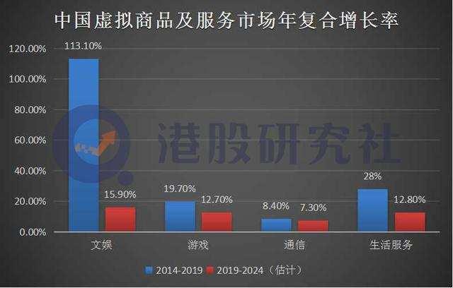 福禄控股赴港上市,起底虚拟商品背后的资本困局