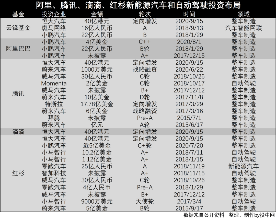 刚拿到马云、马化腾、沈南鹏、程维35亿元,恒大汽车就计划上科创板