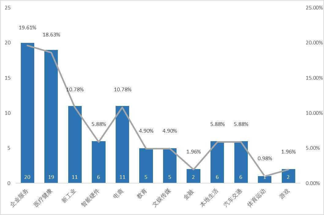 创投周报 vol.83 「威马汽车」完成了100亿人民币 D 轮融资,总规模300亿…