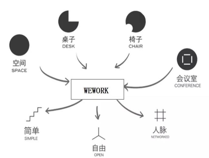 PE接盘,2亿美金控股WeWork中国,本土化能否起死回生?