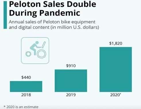 股价半年翻6倍,Peloton跑通了居家健身模式,而Keep还在路上