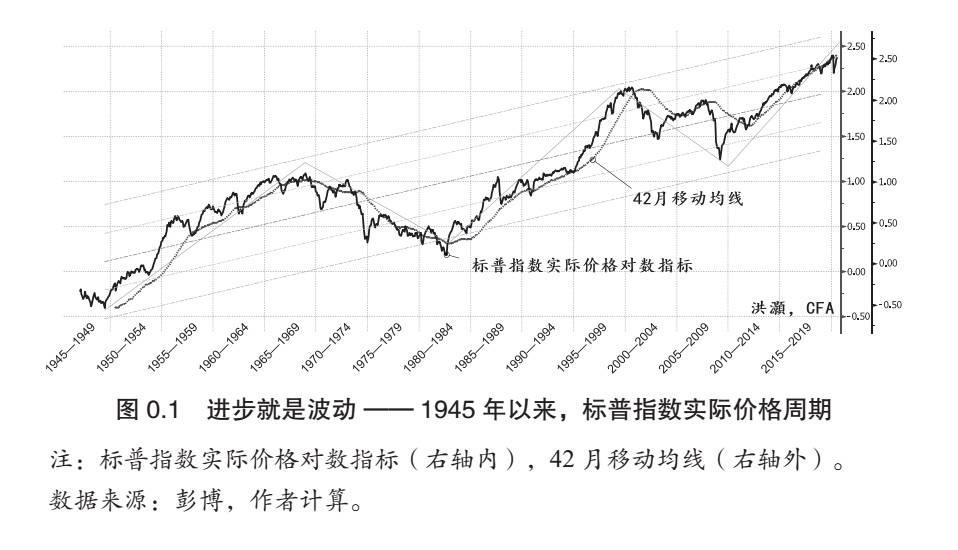 v2 e5b8ab8292dd4cf7af984a7ec1649720 img jpg - 36氪领读 | 如何把周期运行的规律用于市场预测?