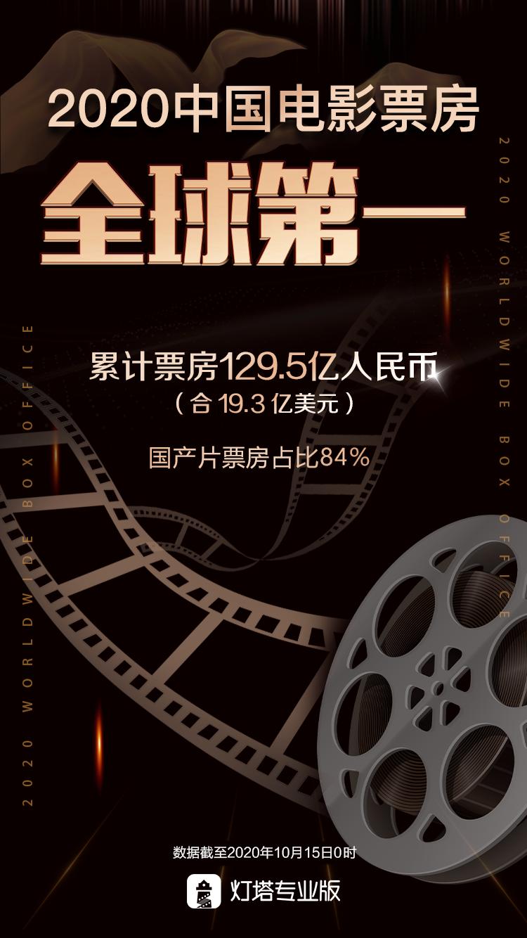 灯塔专业版:中国电影票房超北美成全球第一
