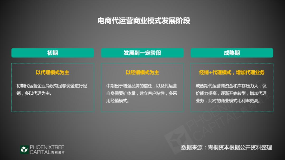 青桐资本观察:电商代运营,网购热闹背后的门道