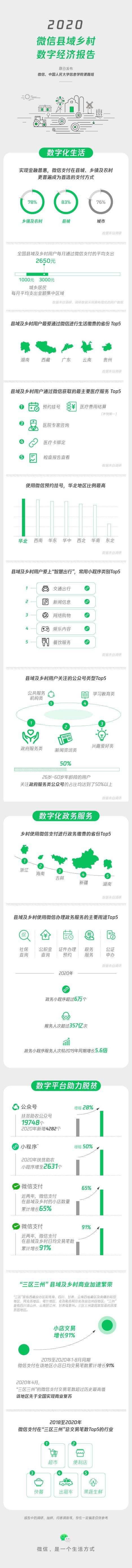 《2020微信县域乡村数字经济报告》:已有扶贫助农公众号近2万个,同比增幅28%