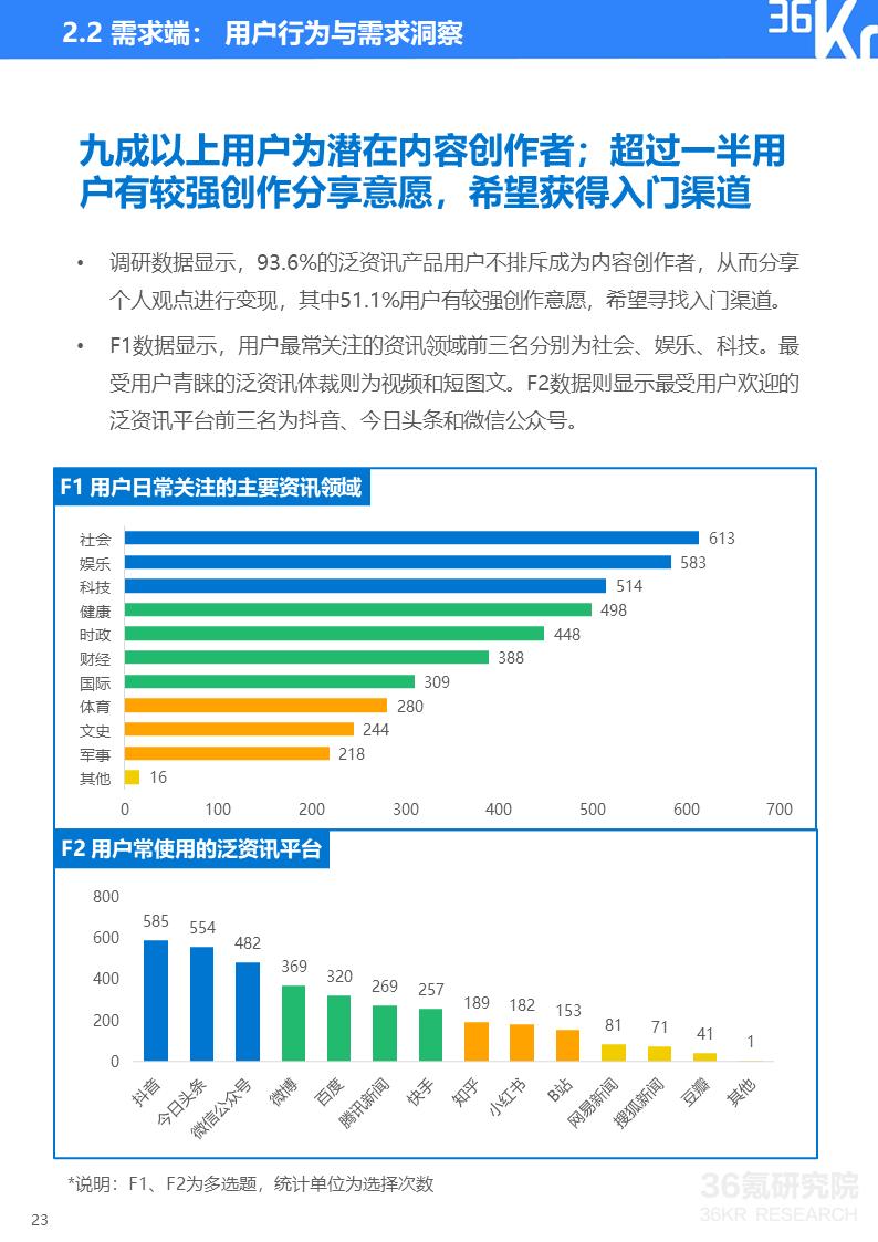 2020年中国泛资讯行业研究报告插图23
