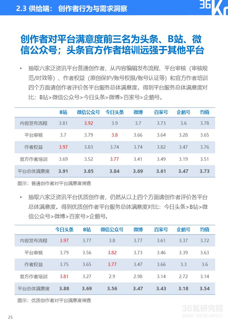 2020年中国泛资讯行业研究报告插图25