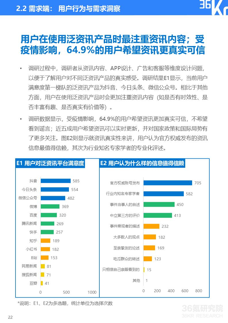2020年中国泛资讯行业研究报告插图22