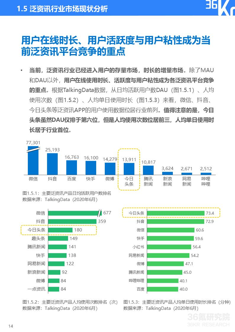 2020年中国泛资讯行业研究报告插图14
