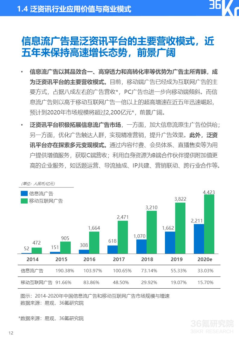 2020年中国泛资讯行业研究报告插图12