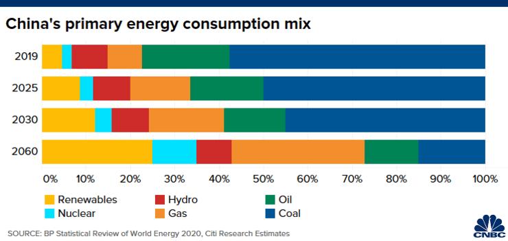市场要闻 | 花旗看好中国清洁能源市场,2060年煤炭使用量只占15%
