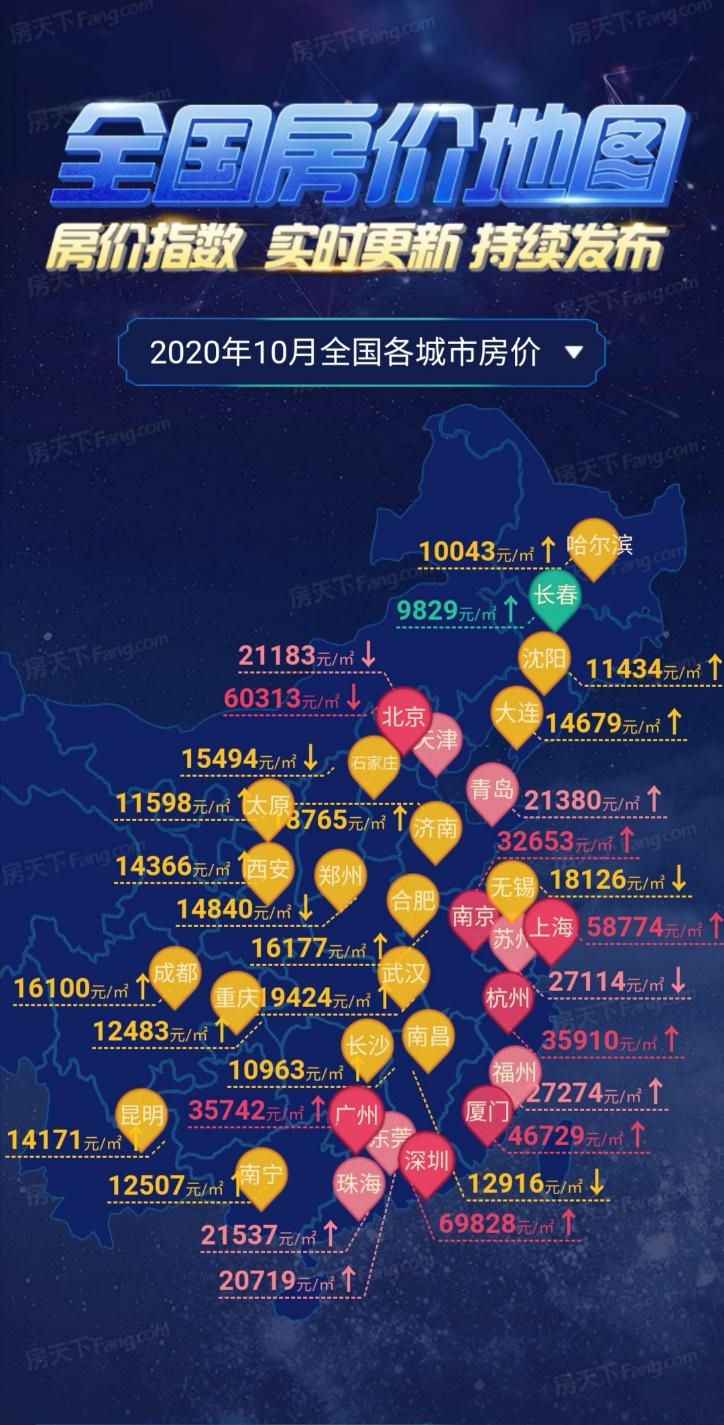 10月房价地图:涨跌互现,十一黄金周热度下降