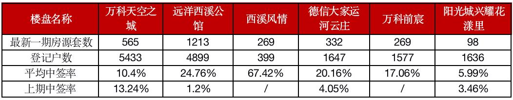 """政策限制需求,""""银十""""杭州楼市走弱"""