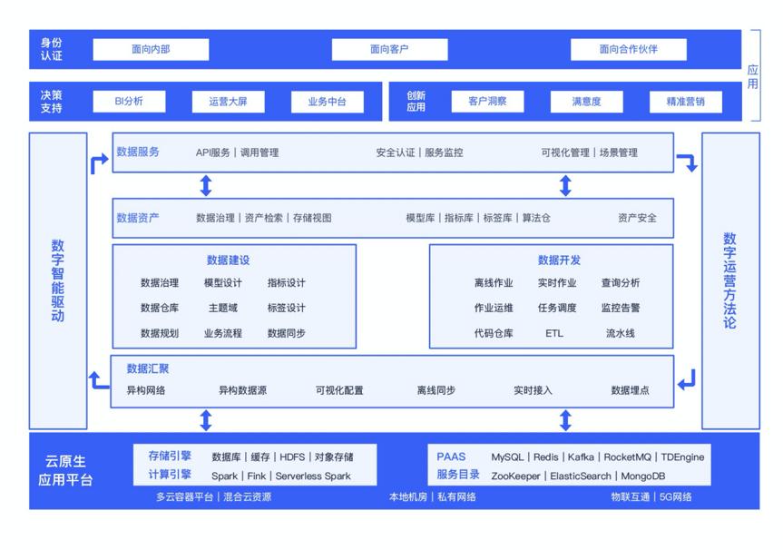 36氪首发 | 云原生技术服务商「时速云」获C1轮融资,聚焦云原生应用及数据平台
