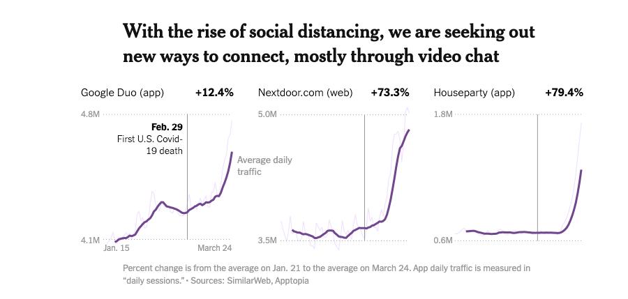 下载涨70倍, 没上线估值上亿美金, 社交App正井喷式爆发