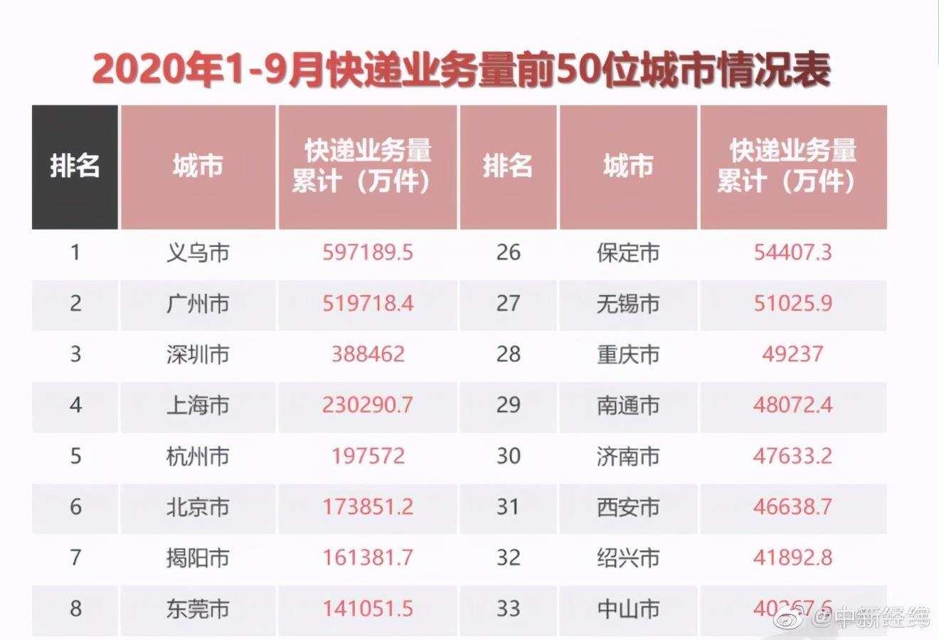 中国人均快递包裹量近60件,义乌快递量全球第一