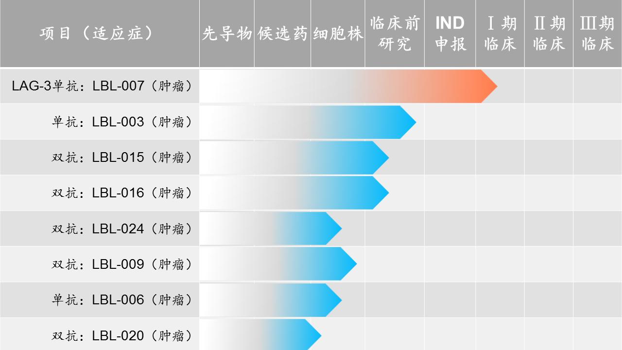 「维立志博」完成2亿人民币C轮融资