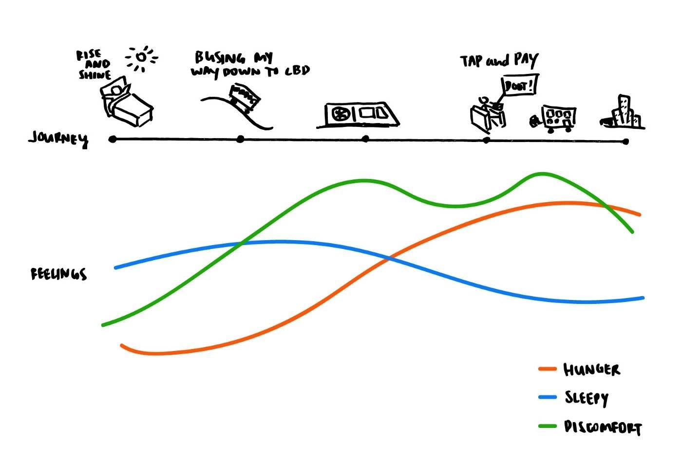 用 4 种不同的方式讲故事提升设计水平插图