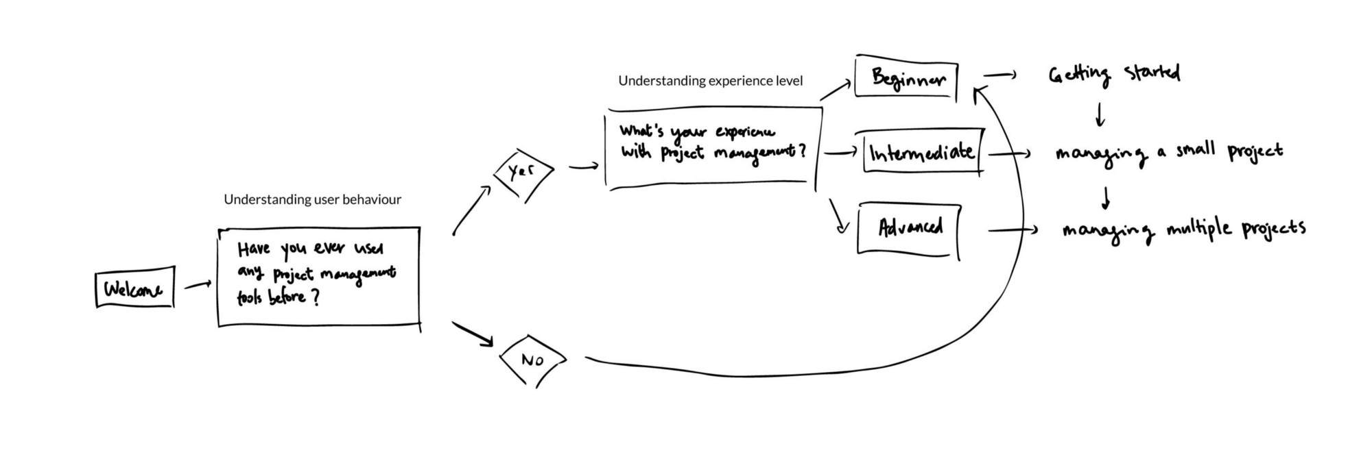 用 4 种不同的方式讲故事提升设计水平插图(3)