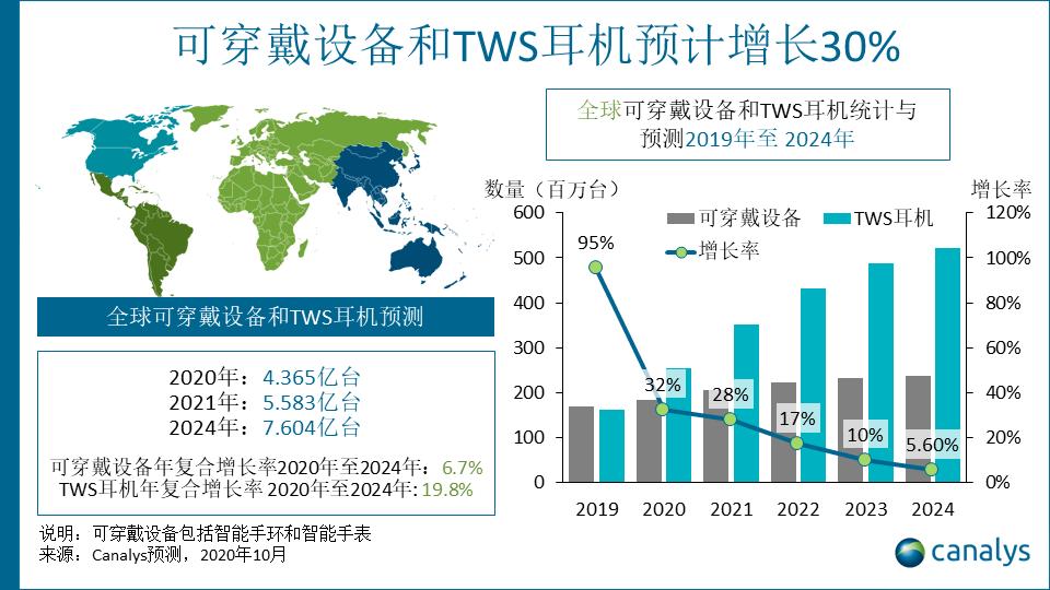 Canalys:2021年全球智能配件市场规模预计将超过5亿台