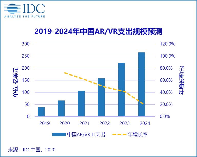 IDC:预计2020年中国AR/VR市场规模将达66亿美元