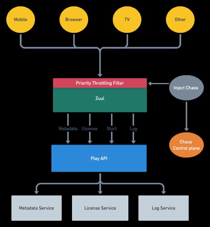 Netflix 技术博客:区分优先级的负载分流,保持服务的稳定可靠