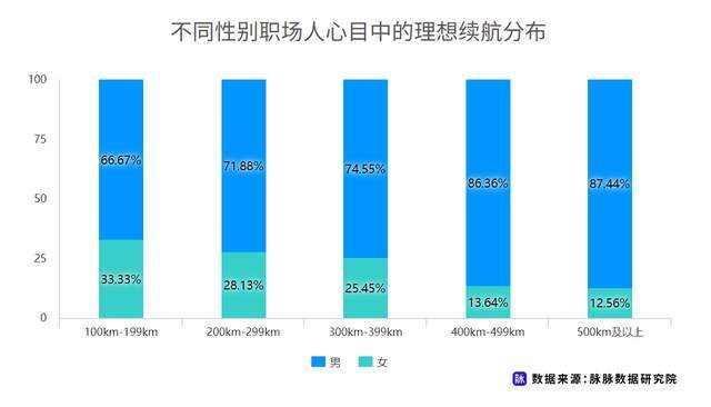 职场人新能源车消费调研,近7成用户仍存在掉电顾虑插图(5)