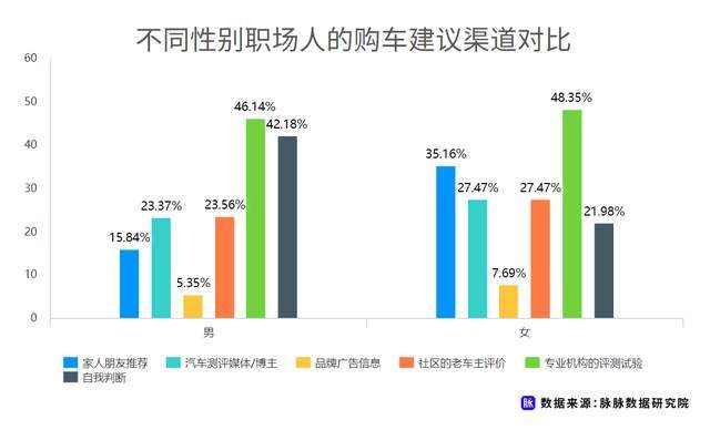 职场人新能源车消费调研,近7成用户仍存在掉电顾虑插图(10)