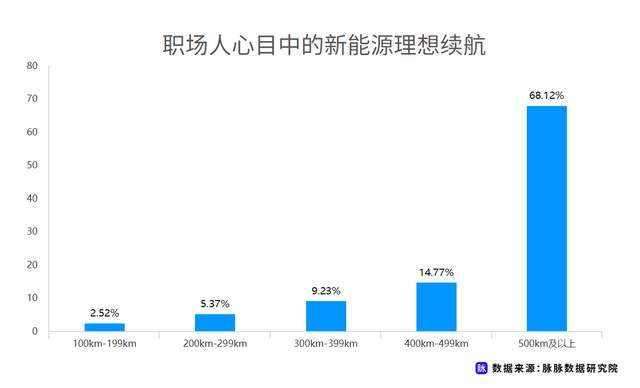 职场人新能源车消费调研,近7成用户仍存在掉电顾虑插图(6)