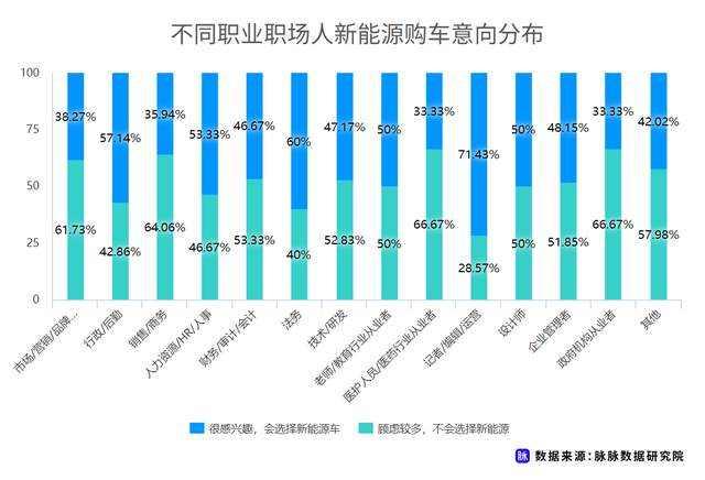 职场人新能源车消费调研,近7成用户仍存在掉电顾虑插图(11)