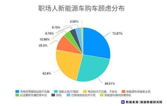 职场人新能源车消费调研,近7成用户仍存在掉电顾虑插图(4)