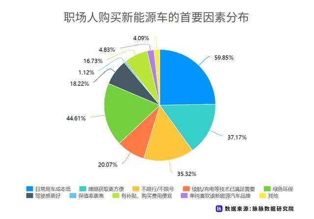 职场人新能源车消费调研,近7成用户仍存在掉电顾虑插图(8)