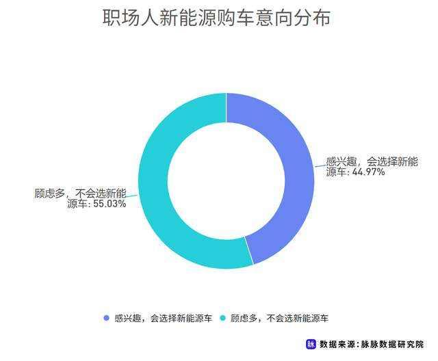 职场人新能源车消费调研,近7成用户仍存在掉电顾虑插图(2)