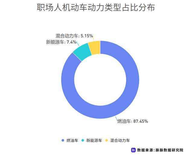 职场人新能源车消费调研,近7成用户仍存在掉电顾虑插图(1)