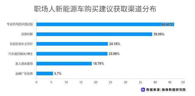 职场人新能源车消费调研,近7成用户仍存在掉电顾虑插图(9)