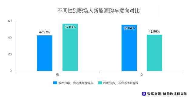 职场人新能源车消费调研,近7成用户仍存在掉电顾虑插图(3)