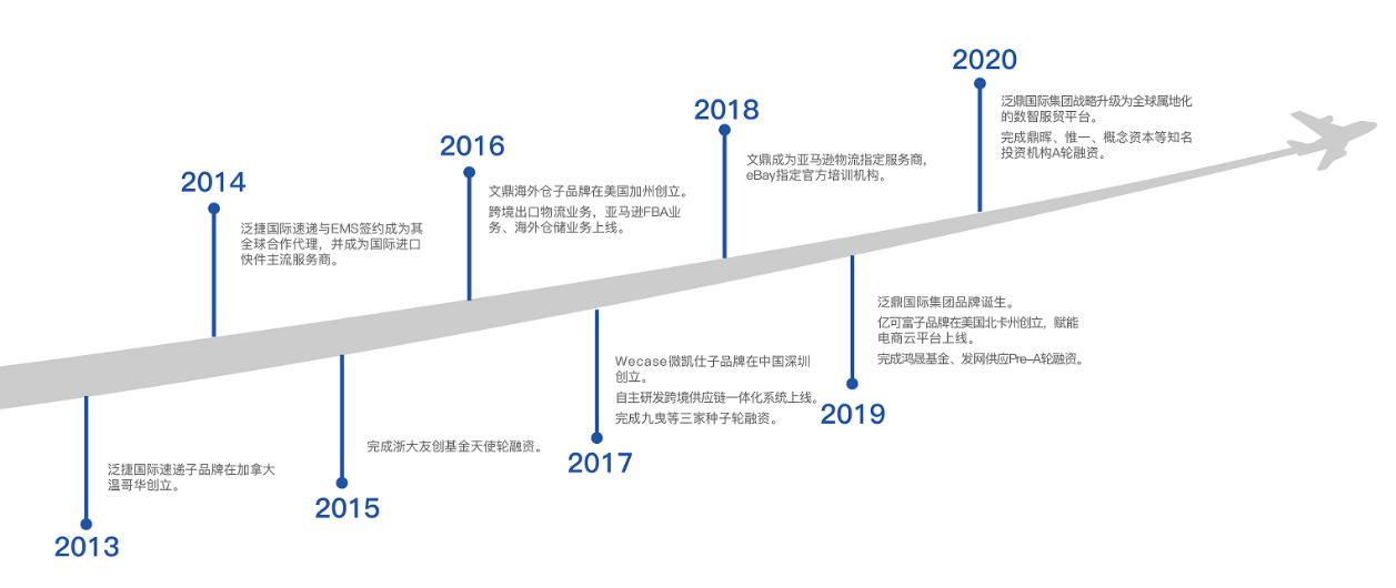 36氪独家|专注于精细化跨境服务贸易,「泛鼎国际」获得数亿元A轮融资