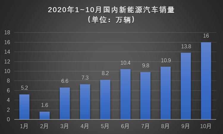 """""""银十""""狂欢继续,国内汽车产销同比增幅均超10%,车市驶入冬季旺销期"""