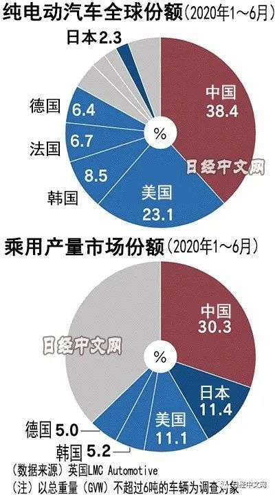 全球汽车产业势力版图重心在转向中国