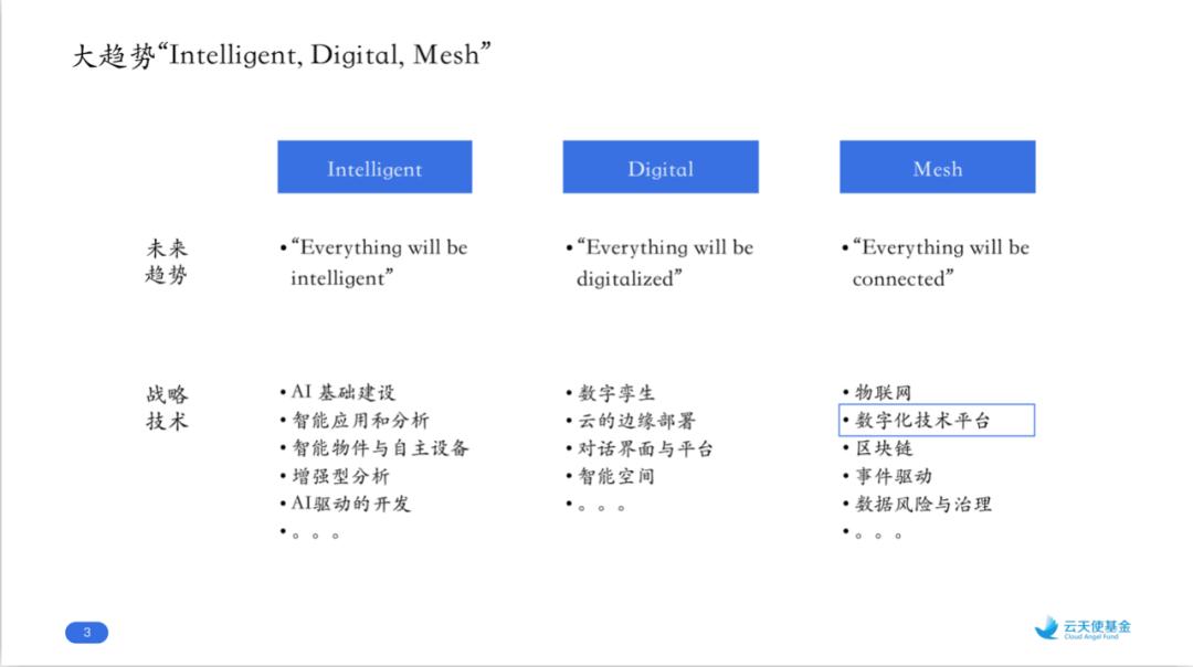 云天使基金秦杰:数字技术平台的趋势、路径和机遇