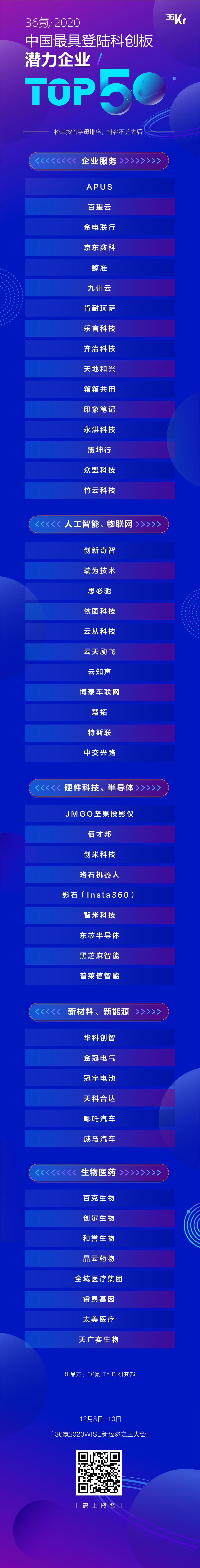 重磅发布!36氪2020年度中国最具登陆科创板潜力企业TOP50榜单揭晓