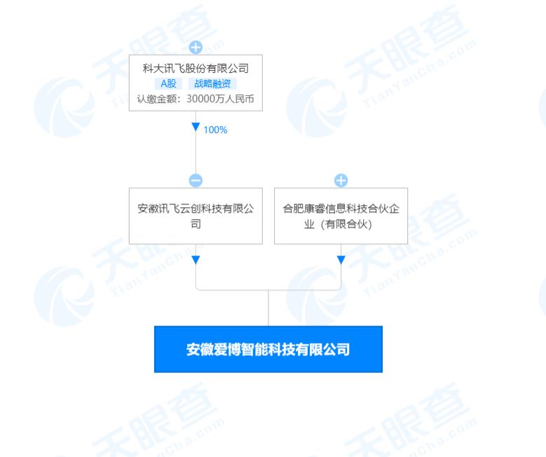 """科大讯飞参股成立新公司,经营范围包含""""外骨骼机器人的组装、生产"""""""