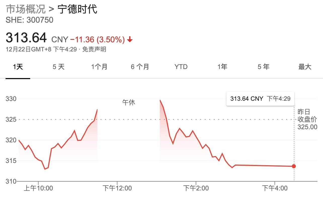 上市两年半股价上涨超12倍,宁德时代市值一度赶超中石油