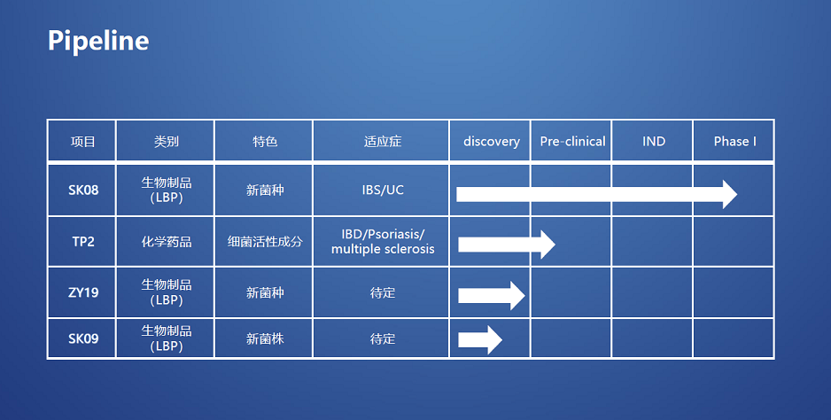 聚焦活体生物药,「知易生物」完成1.1亿元B轮融资