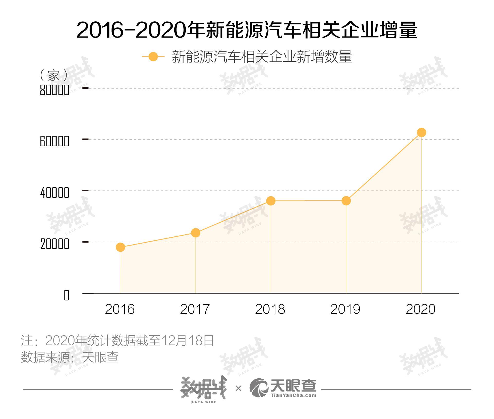 5年来新能源车企新增数量增长248%