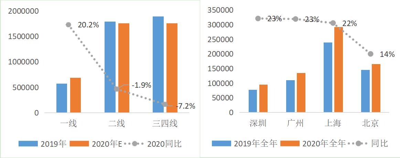 貝殼2020房地產市場報告